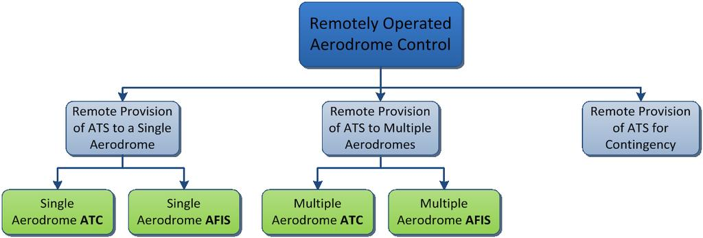 Module B1-RATS Appendix B 1.1.3 The concept does not seek to change the air traffic services provided to airspace users or change the levels of those services.