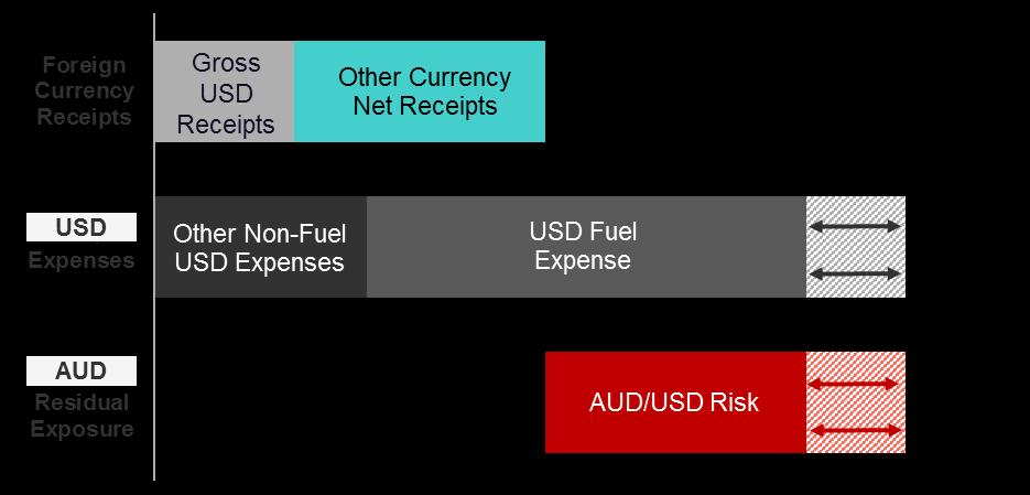 Disciplined Hedging Program Indicative Fuel and Foreign Currency Exposure