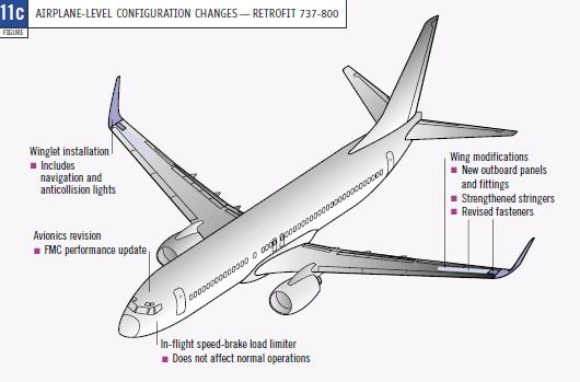 According to source [98], Airbus in the recent past had also tested blended winglets options for the Airbus A320 family as part of a joint