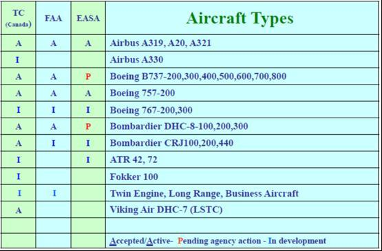 Figure 72: AFIRS Aircraft Certification Status as of September 2007 [197].
