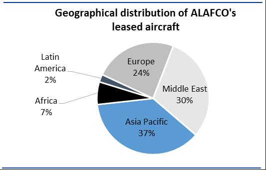 ALAFCO strategy for placement of ordered aircraft Two-thirds of ALAFCO s current portfolio is placed with airlines in Asia-Pacific and the Middle