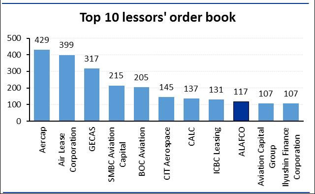 ALAFCO s order book amongst world s top ten ALAFCO s order book is ranked 9th amongst the world s aircraft leasing companies, according to Airfinance Journal.