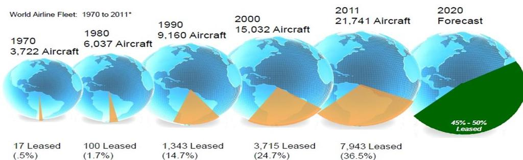 The increasing trend towards aircraft leasing Today, leased aircraft represent around 40% of global fleet (7,600 leased aircraft) from around 14% of the