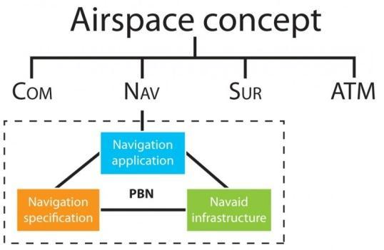 PBN Concept: Definition (I) PBN concept overview - Performance of the on-board system (accuracy, continuity and integrity) - Functionalities of the system (ex type of display, ) - Usable
