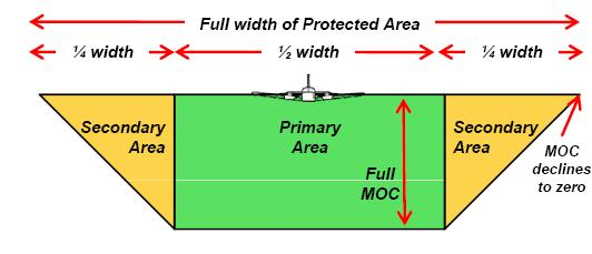the protection areas width taken into account in the procedure design for obstacle