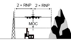 1 NM BVTMA = 1 NM ½ AW= 2,5 NM RNP AR APCH ½ A/W = 2 x RNP value No secondary areas
