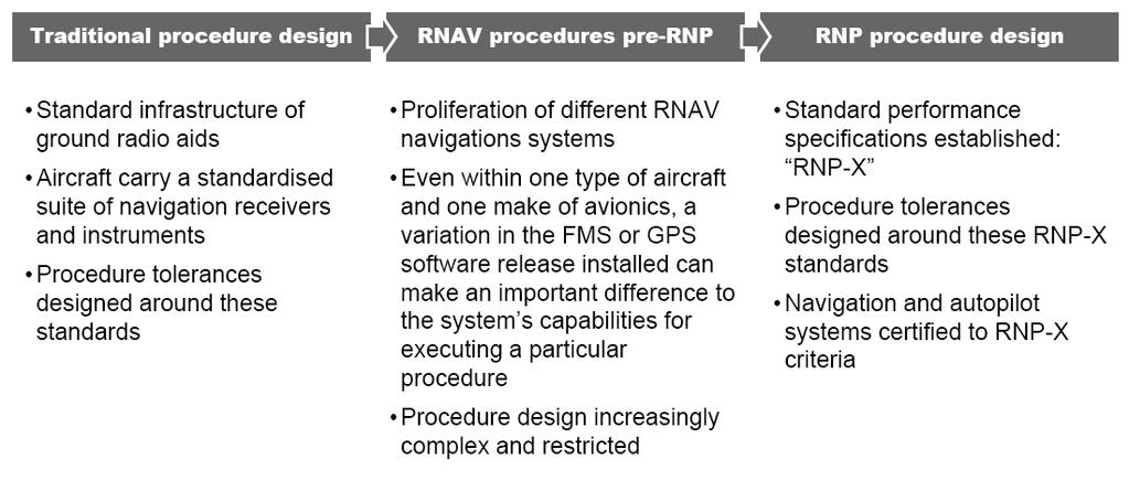 Background: RNP (I) RNP Objectives First RNP ICAO definition (RNP Manual) led to a