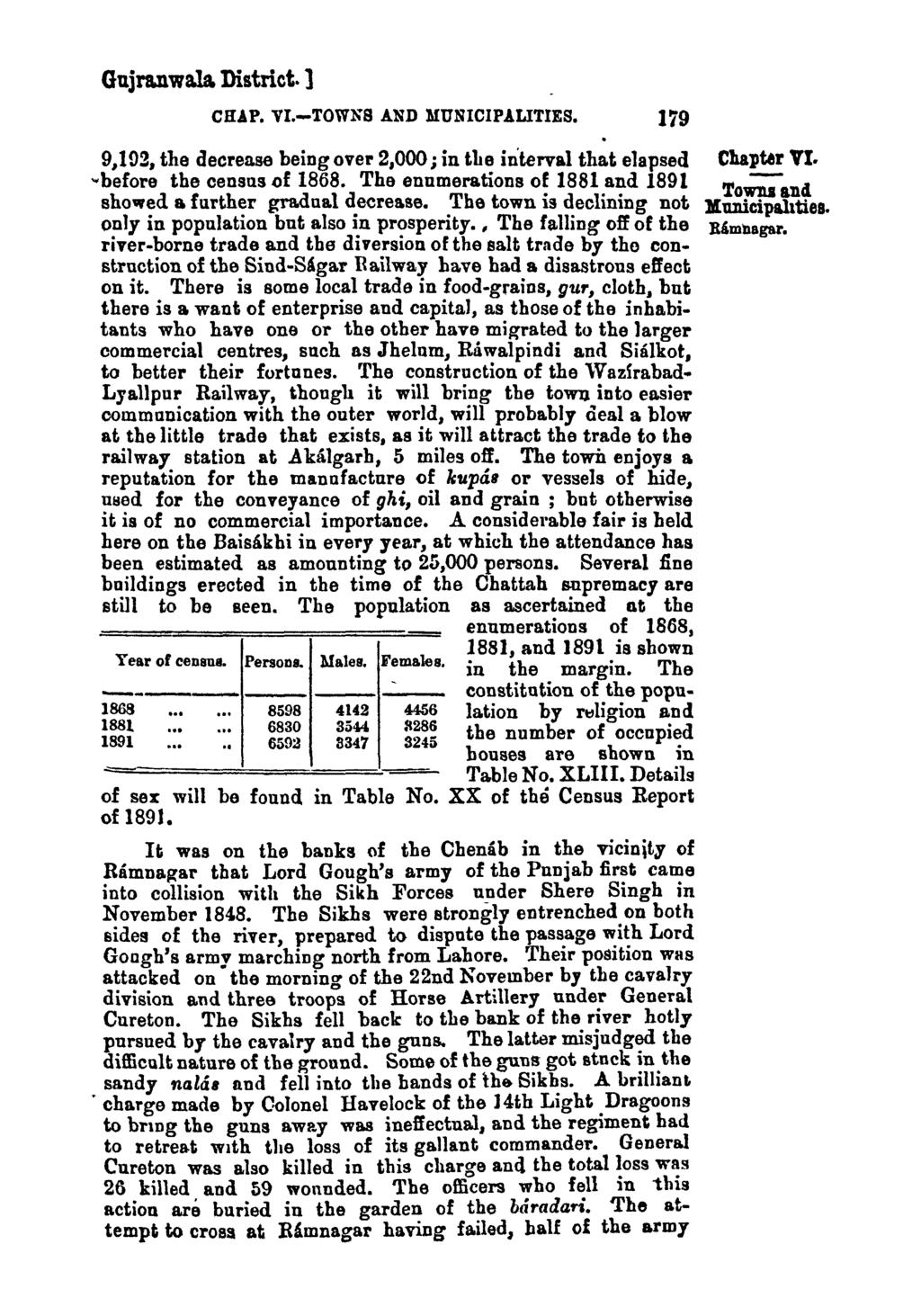 Gujra.nwala. District. ] CHAP. VI.-TOWNS AND MUNICIPALITIES. 179 9,102, the decrease being over 2,000; in tite interval that elapsed.. before the census of 1868.