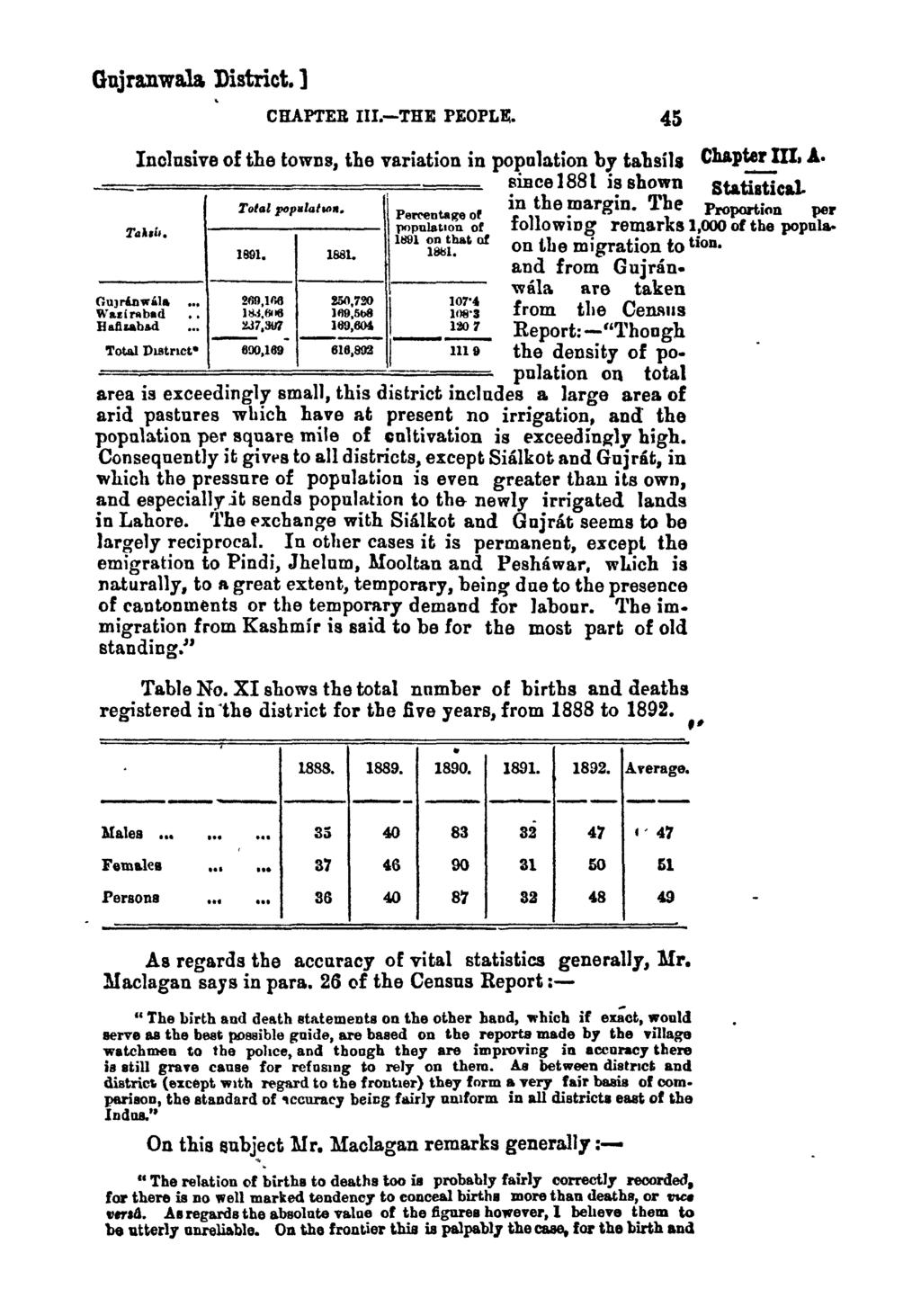 GujranwaJa District. ] CHAPTER IlI.-THE PEOPL11:. Inclusive of the towns, the variation in popula.tion by tabsils Chapter III. A. _, smce1881 is shown Statistical. Total pop.1ahl>,.. in the margin.