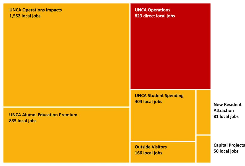 Figure 3 UNC Asheville Local Employment Supported Among the six major components of UNC Asheville s total economic impact when counting total effects, Campus Operations is unsurprisingly the largest