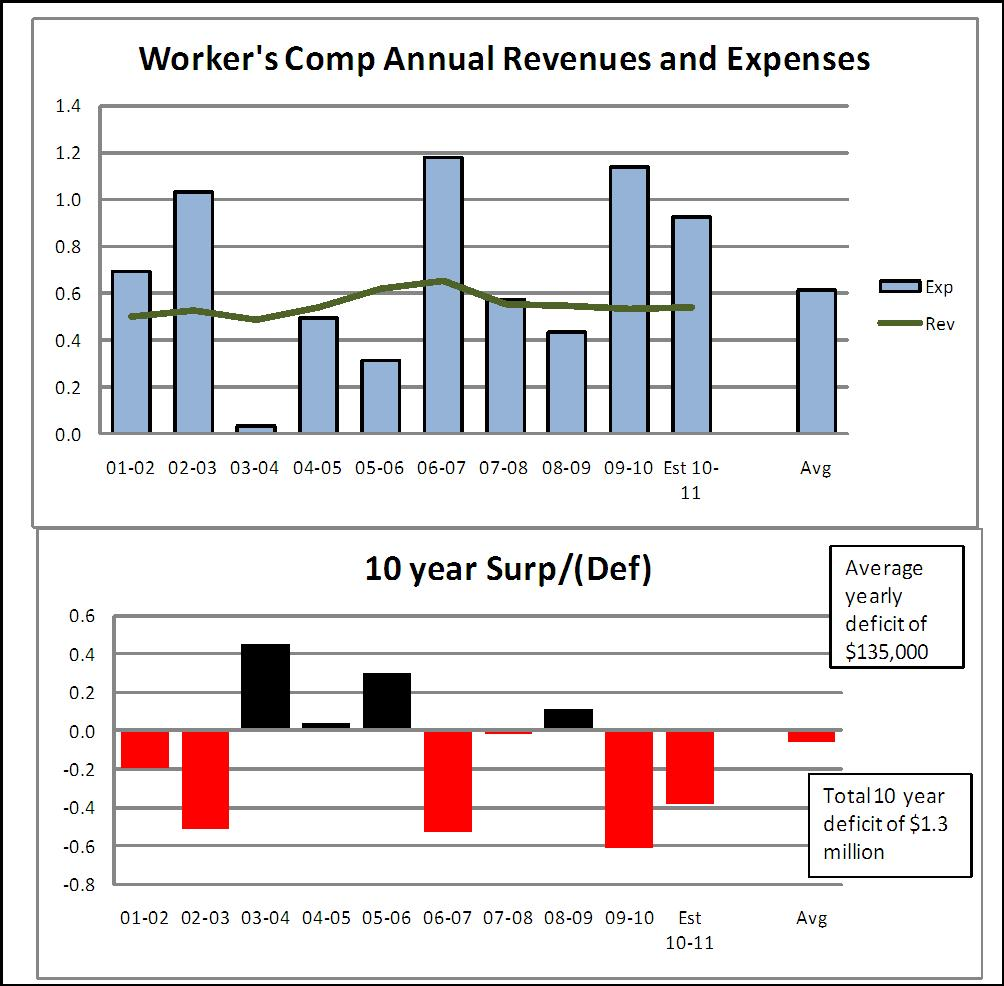 Fund Status Workers Compensation Project Workers Comp has had three significant deficit years in the past ten (2003,2007,
