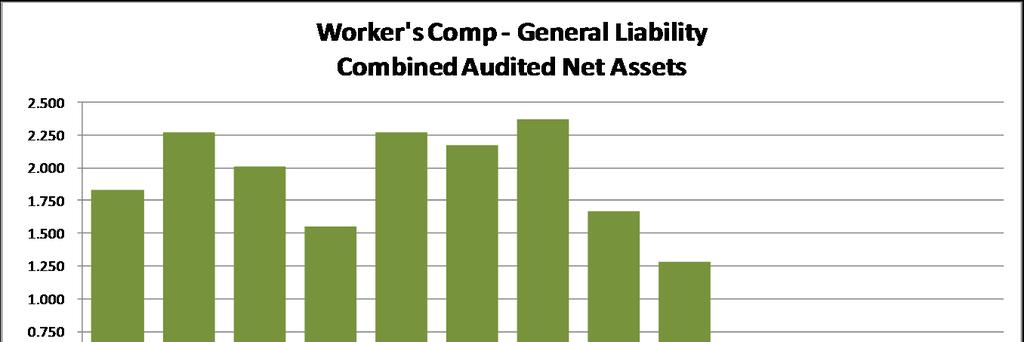 Combined Workers Comp and Gen Liability Fund requires