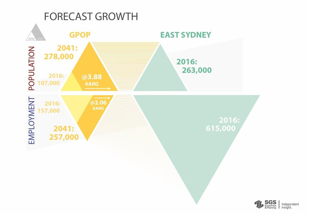 By 2041, the population of GPOP will grow to the same as East Sydney s population today.