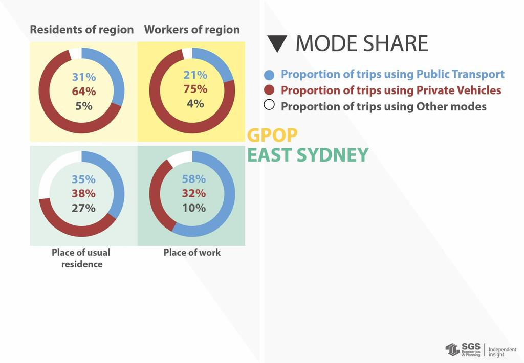 A larger share of the resident population in East Sydney catch public transport or walk to work compared to residents in GPOP: 57% for East Sydney versus 35% for GPOP.