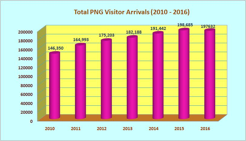 Summary of Short-Term Visitor Arrivals in the last six years (2010-2016] In the last 5 years, Papua New Guinea s tourism industry has performed well, in terms of international tourist arrivals.