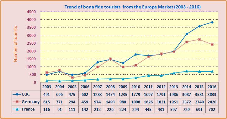 Annual holiday arrivals from the European Market It can be clearly seen from the trend that the markets performed well in 2004, 2006, 2007 and 2008, while a drop on bona fide tourists was experienced