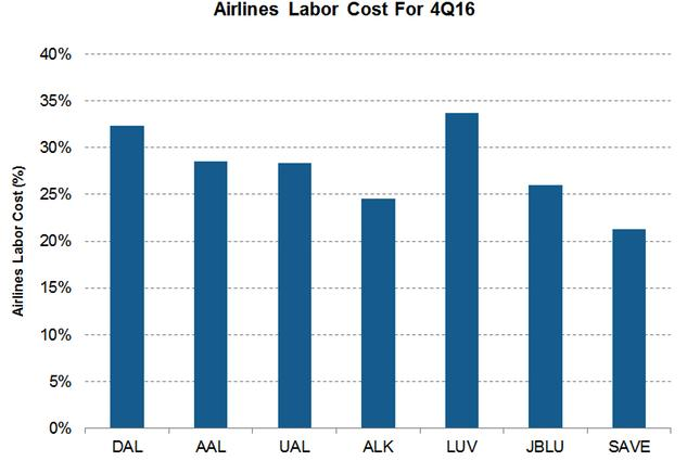 Labor is now largest expense for airlines New contracts for pilots and other