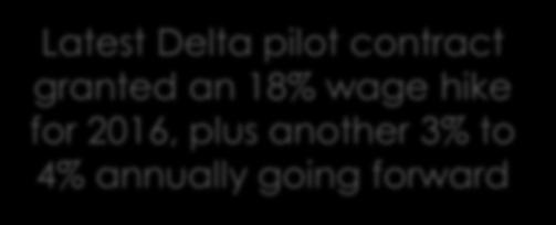 American in 2016 Latest Delta pilot contract granted an 18% wage hike for 2016, plus