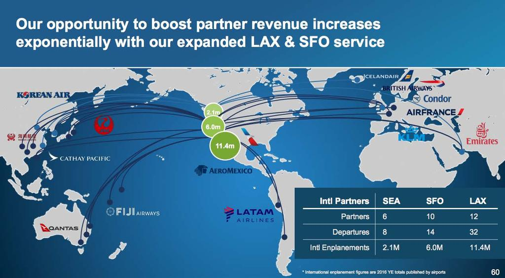 The growth of airline partnerships has significantly