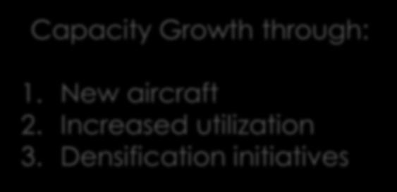 YE November 2016 16% 14% 13% Capacity Growth through: 1. New aircraft 2.
