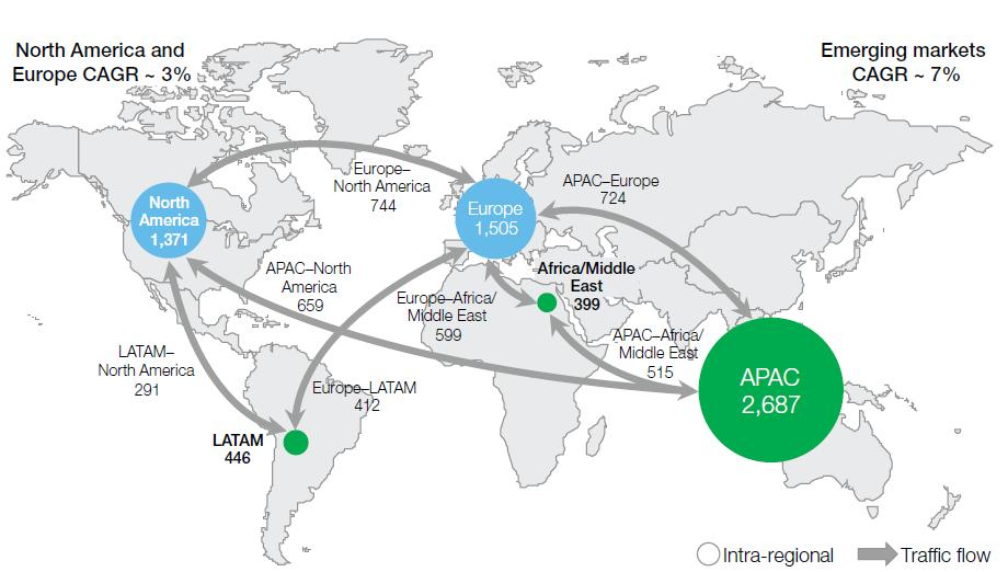 Source: Airbus (2011); Courtesy