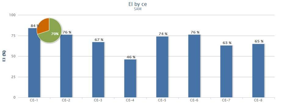 8 Regarding the average effective implementation (EI) by critical element (CE), it has been determined that CEs 1, 2, 5, and 6 are above the average, while CEs 3, 4, 7, and 8 are below the average,