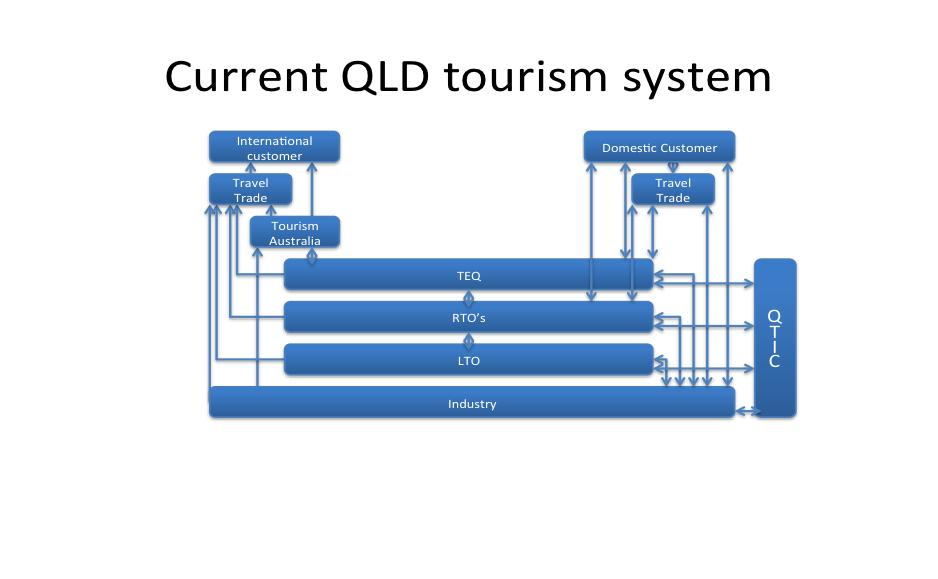 How Tourism works The existing tourism system represents a multi-layered structure for industry to engage through a number of destination marketing organisations, each requiring an additional level