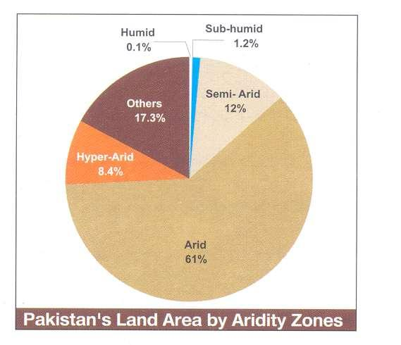 More than 80% of the country is arid or semiarid.