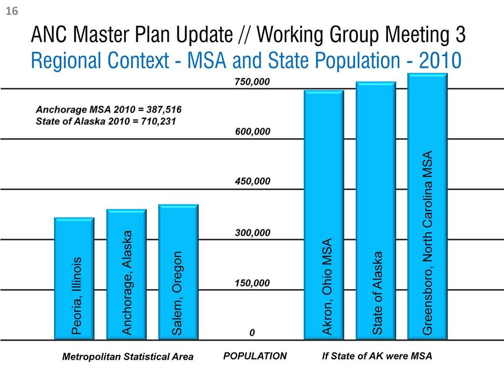 Establishing the regional context of Anchorage International Airport is an important part of the Master Plan Update process.