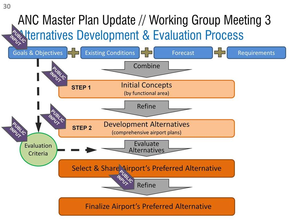 The preparation of alternatives consists of two primary steps. First, planners prepare concepts by functional area (e.g. the terminal) to address facility deficiencies.