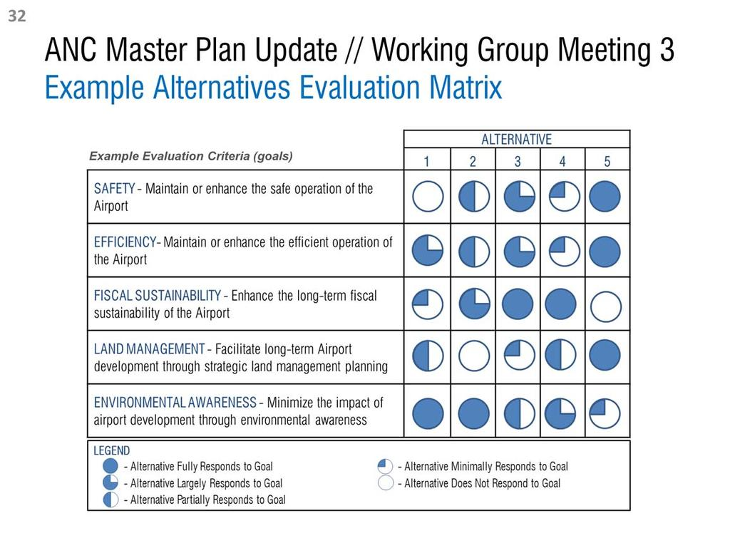 The illustration above is a simplified example of an alternatives evaluation matrix.