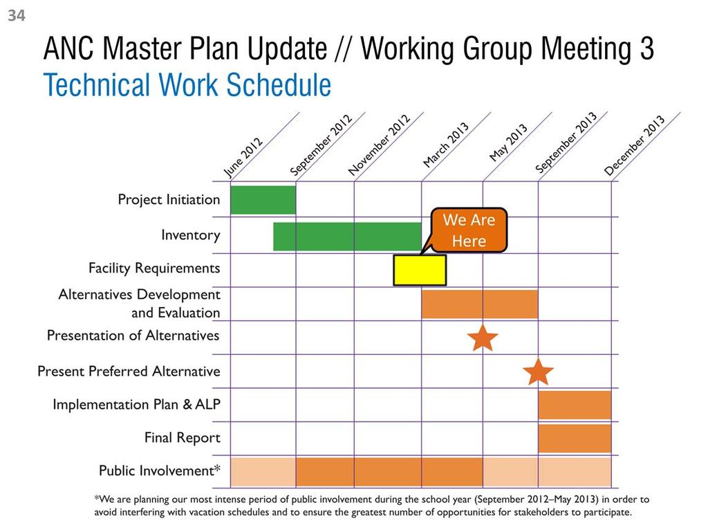 This is the technical work schedule that illustrates when the Master Plan Update team anticipates work to commence on the primary Master Plan Update tasks.