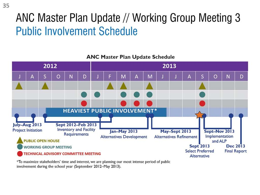 The schedule above illustrates the tentative dates for future Master Plan Update Public Open House events, Technical Advisory Committee