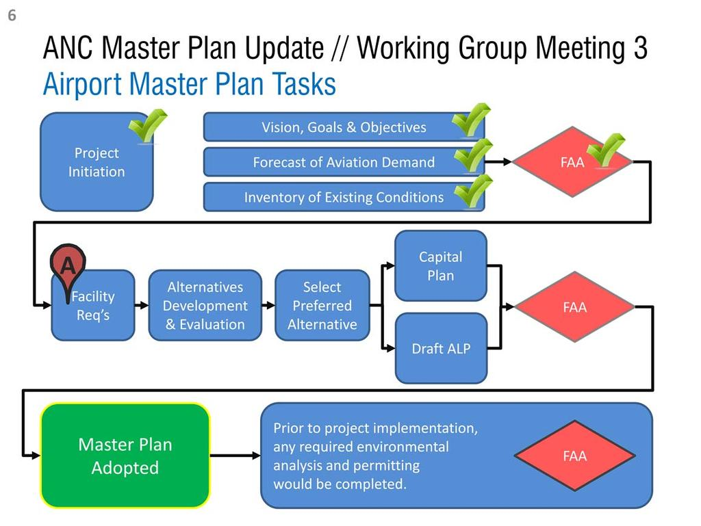 This flow chart generally outlines the Master Plan Update process and its primary tasks.