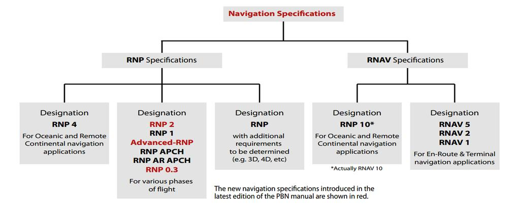 2.1.2. Area Navigation (RNAV) Area Navigation is a method of navigation relying on computation of the aircraft position through sensors (satellite signal, VOR radials and DME measures) in order to