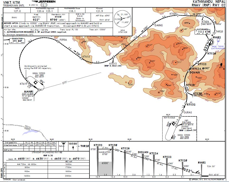 3.3.3. Example We will study the chart of Kathmandu RNP AR APCH RWY02 On this chart, we can extract the following information: Authorization Required Minimum Temperature -10 C Missed Approach RNP0.
