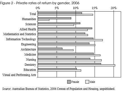 Returns to further education not always positive Private rates of return to a university degree are generally good Exceptions: Humanities for men and architecture for women These are average figures