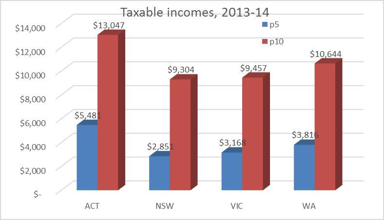 ACT has relatively low income inequality Those with low incomes earn