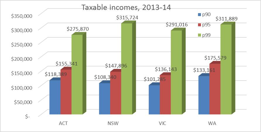 ACT has relatively low income inequality Canberra s top one percent worse