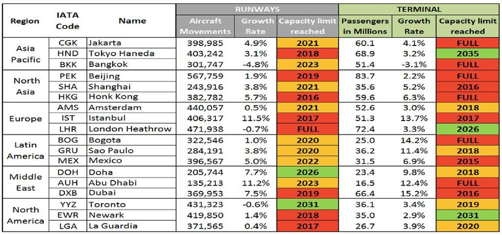 IATA: Partial List of Badly Congested Airports (2014) Airports with full terminals: 90 in 2014; 223 in