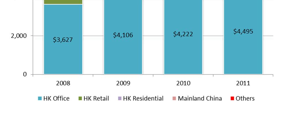 Positive rental reversions in HK office portfolio, reflecting strong demand in 1H 2011, and remained positive