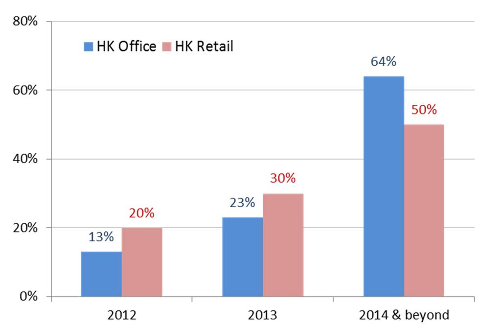 7% Department Stores 26.2% Food & Beverages 14.7% Strong and diverse tenant base. Well-balanced lease expiry profile. Top 10 office tenants occupied approx. 21% of office area in HK.