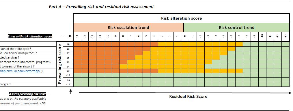 Aviation Decision Aid Model Tool to support the assessment of residual risk related to the spread of vectors at an arrival airport Methodology Prevailing