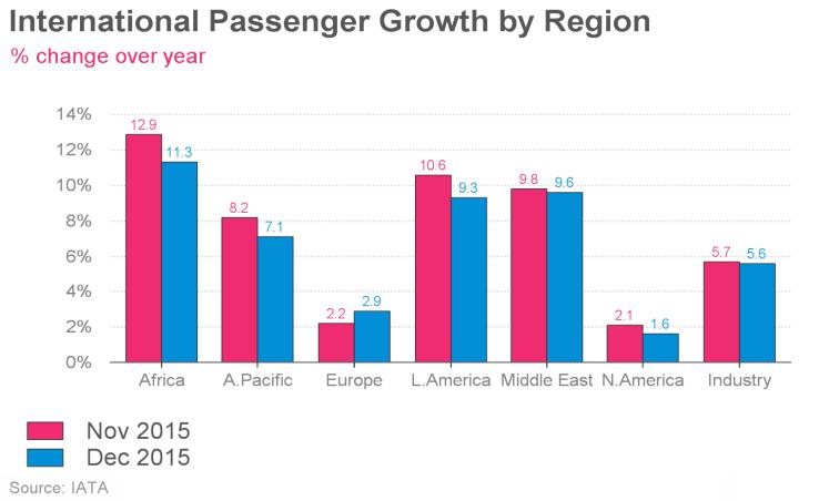 Air Passenger Market Analysis PASSENGER MARKET International Markets The international passenger market expanded by 6.5% in 2015 as a whole.