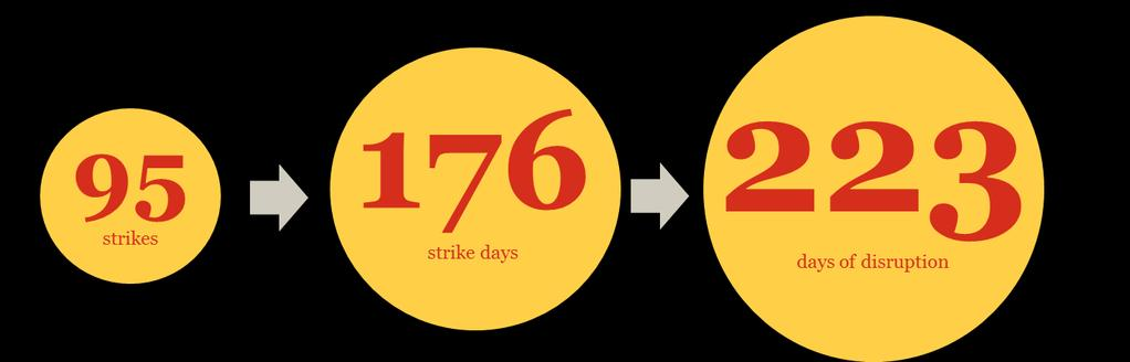Fact #2: In the 2010-2015 period, 176 ATC strike days were recorded in the EU equal to about one strike every 10 days which we estimate affected 430,000 flights Number of strikes and days affected