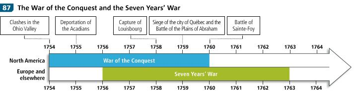 1756 Conflict spread to: Europe, West Indies, Africa and Asia In North America, this