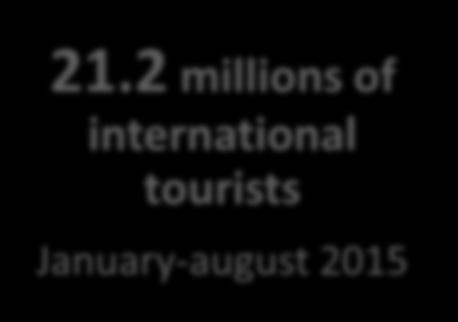 2 millions of international tourists