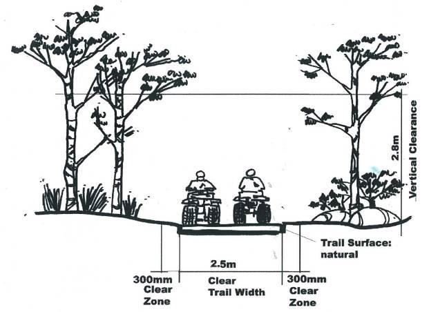 wooded areas Figure 28: Trail