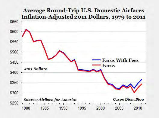 Adjusted Airfares Have Decreased
