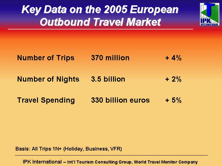 In 2005, the Europeans took a total of 370 million outbound trips (+4% over the previous year), thereby spending 3.